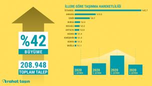 Türkiye Taşınma Dosyasına Göre Büyük Şehirlerden Kaçış Devam Ediyor!